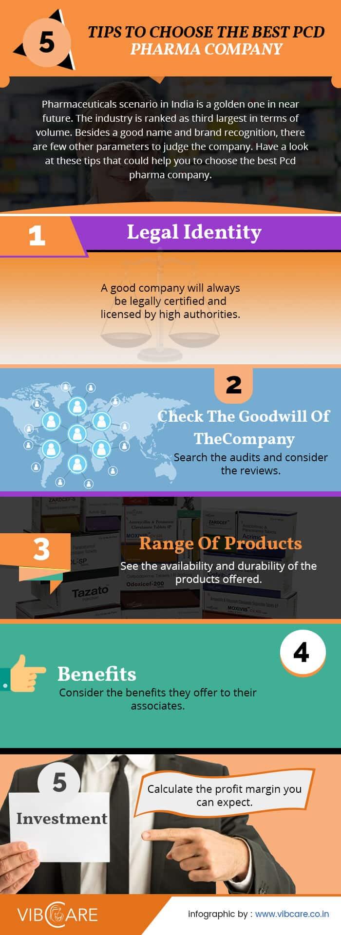Vibcare_Infographics