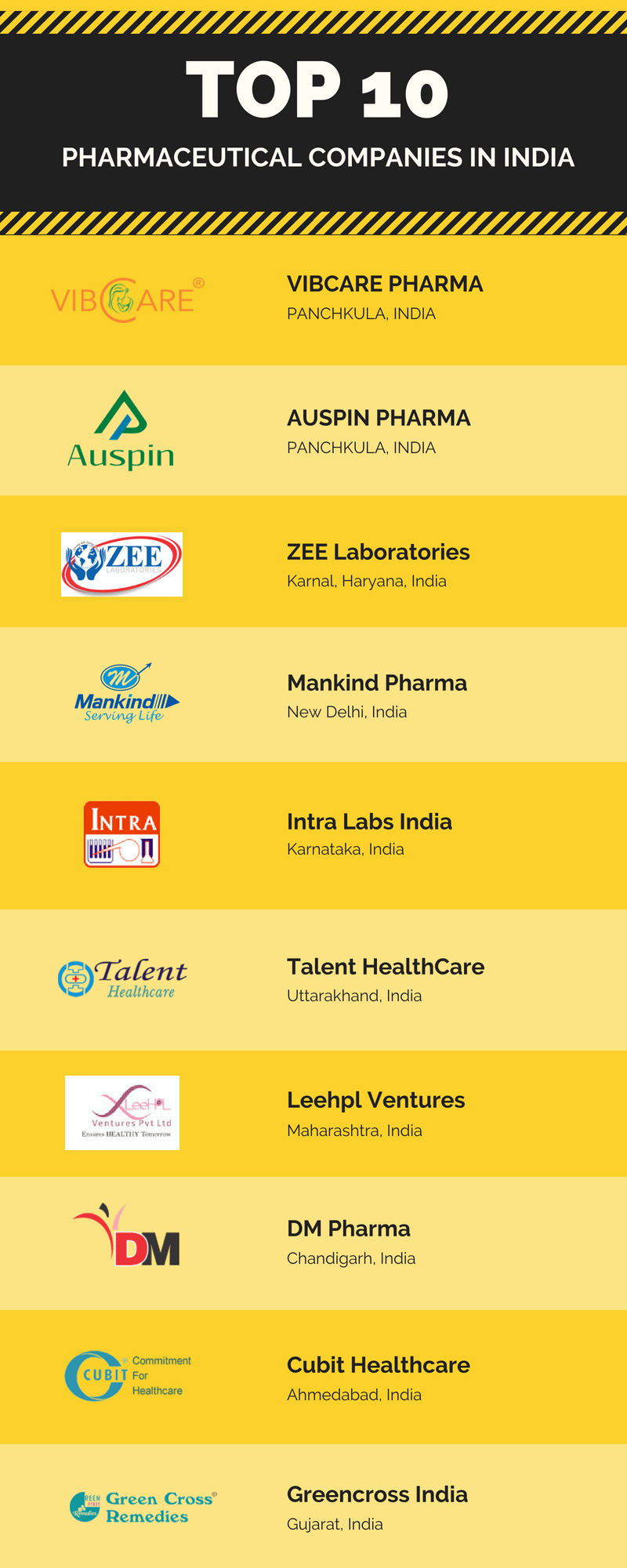 top pharmaceutical companies 2020