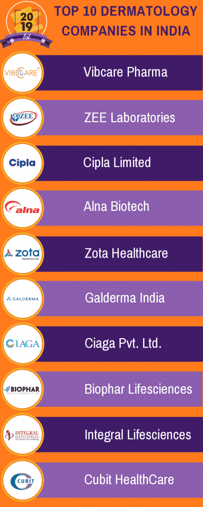 top 10 dermatology companies in India