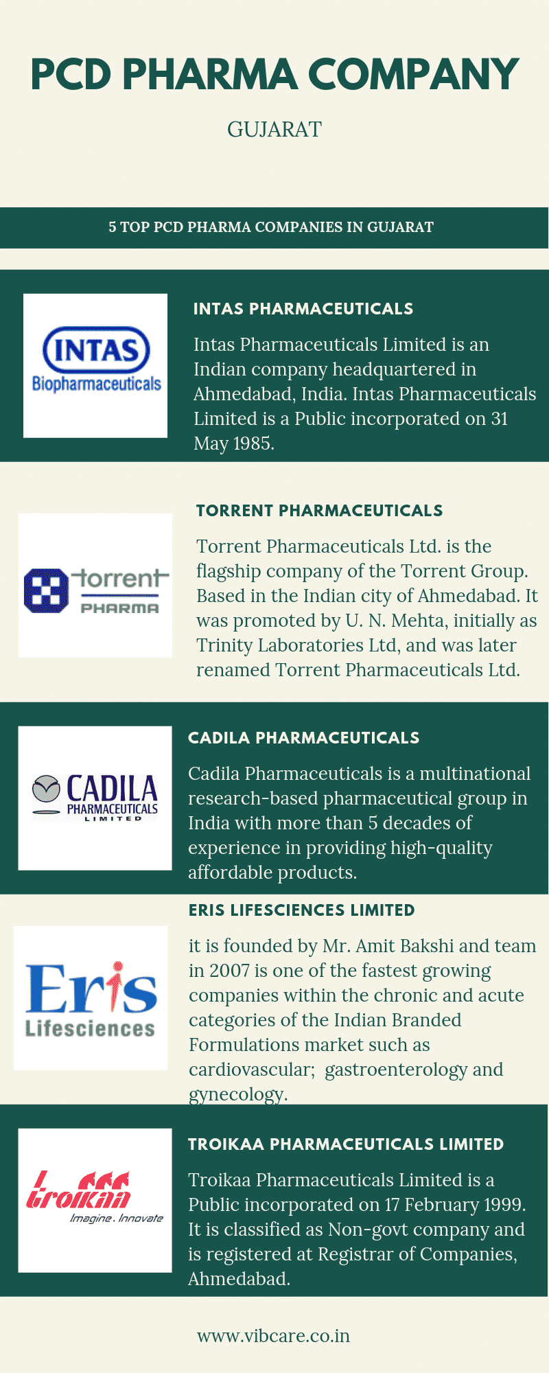 PCD Pharma company in gujarat